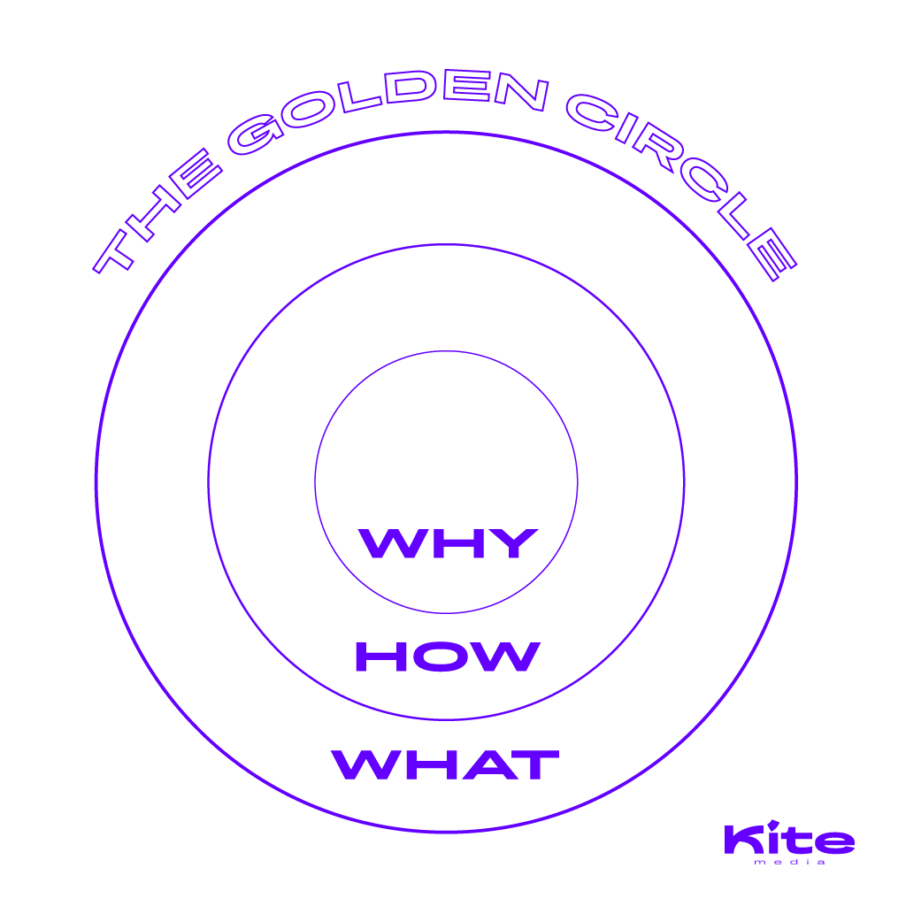 branding start with why kite transparent