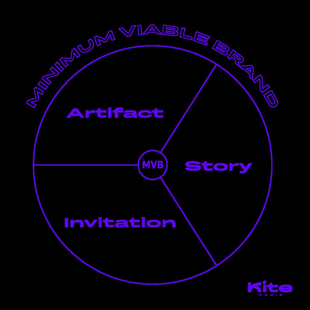 minimum viable brand kite transparent